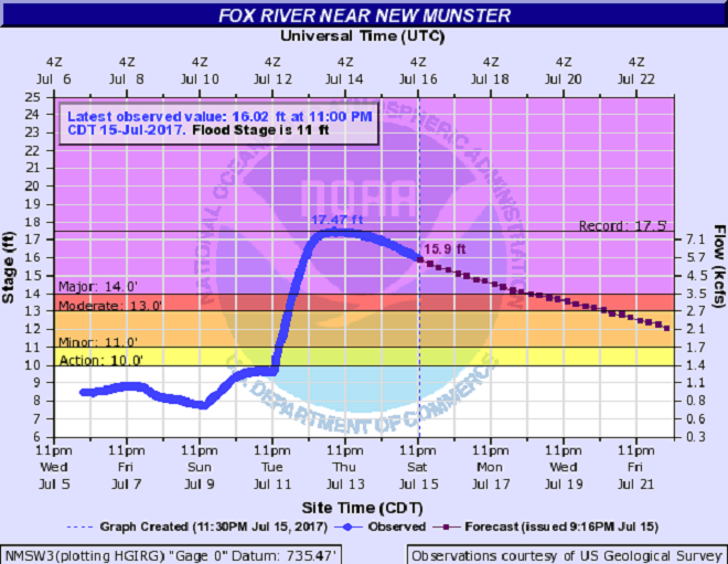 Flood stage dropping at Fox River near New Munster