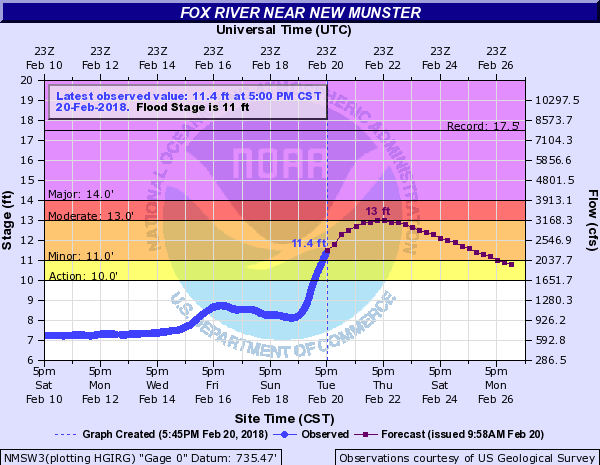Fox River above flood stage, projects to rise